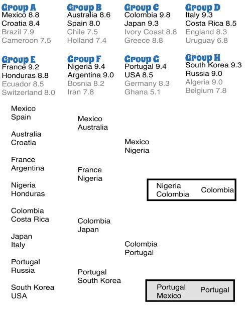 worldcupfooddraw